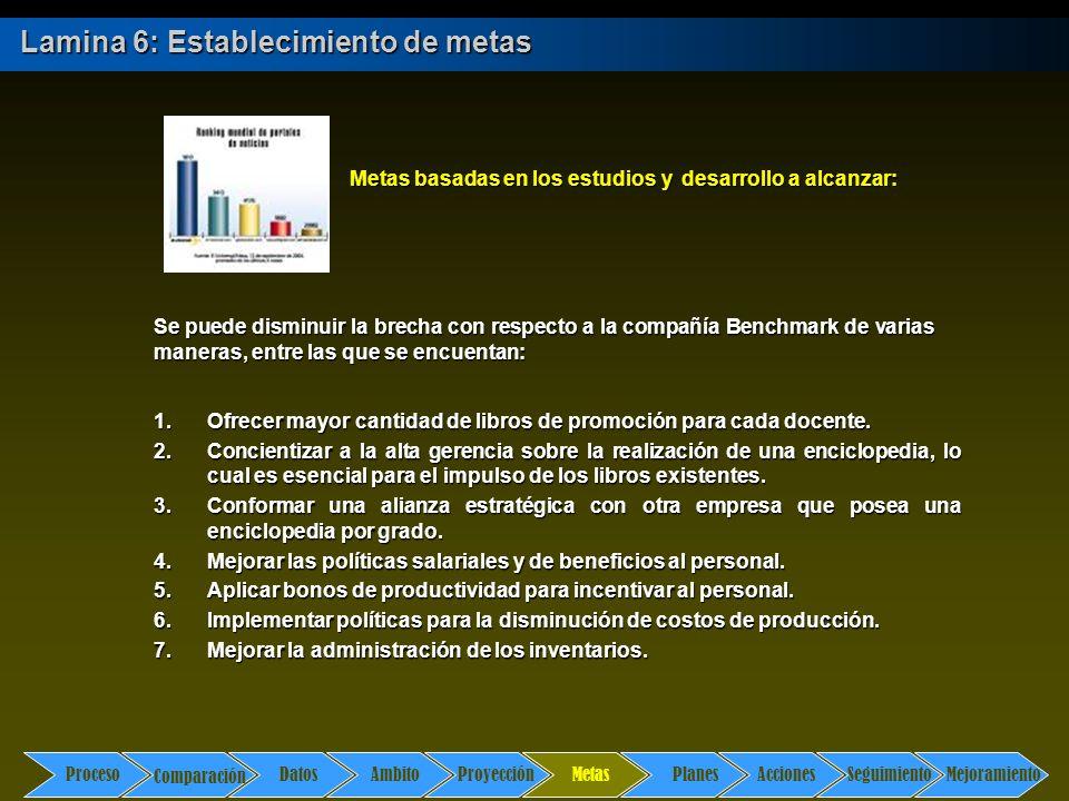 Comparación DatosAmbito ProyecciónMetasPlanesAccionesSeguimientoMejoramiento Proceso Lamina 6: Establecimiento de metas Metas 1.Ofrecer mayor cantidad