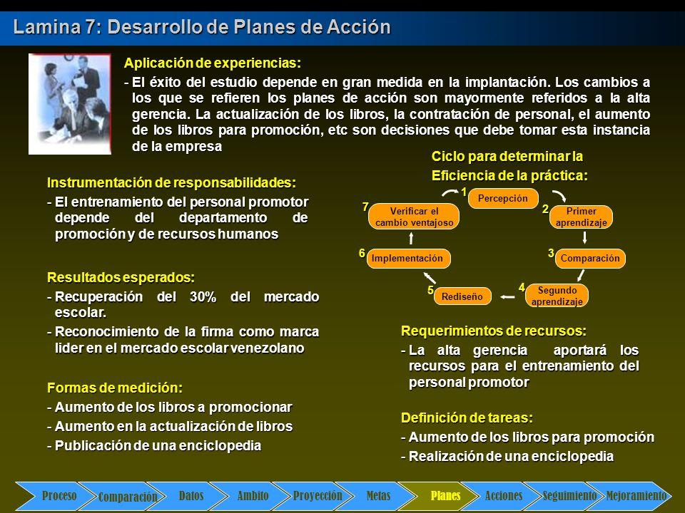 Comparación DatosAmbito ProyecciónMetasPlanesAccionesSeguimientoMejoramiento Proceso Lamina 7: Desarrollo de Planes de Acción Planes Ciclo para determ