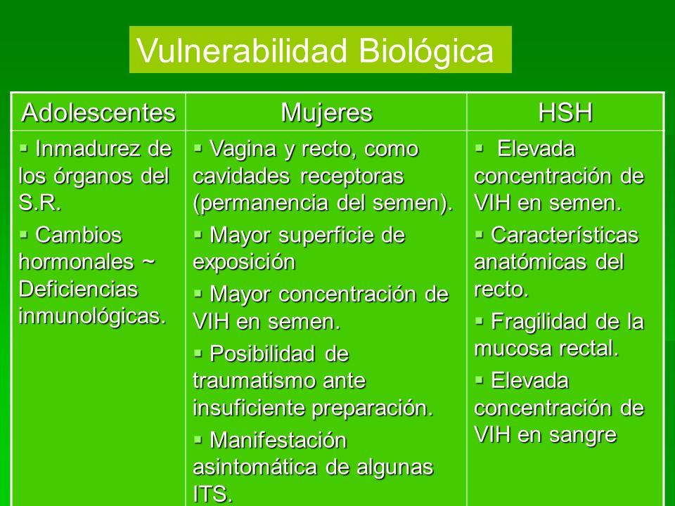 AdolescentesMujeresHSH Inmadurez de los órganos del S.R. Inmadurez de los órganos del S.R. Cambios hormonales ~ Deficiencias inmunológicas. Cambios ho