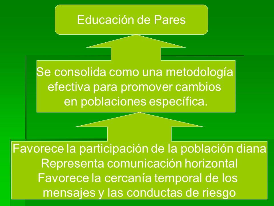 Educación de Pares Se consolida como una metodología efectiva para promover cambios en poblaciones específica. Favorece la participación de la poblaci