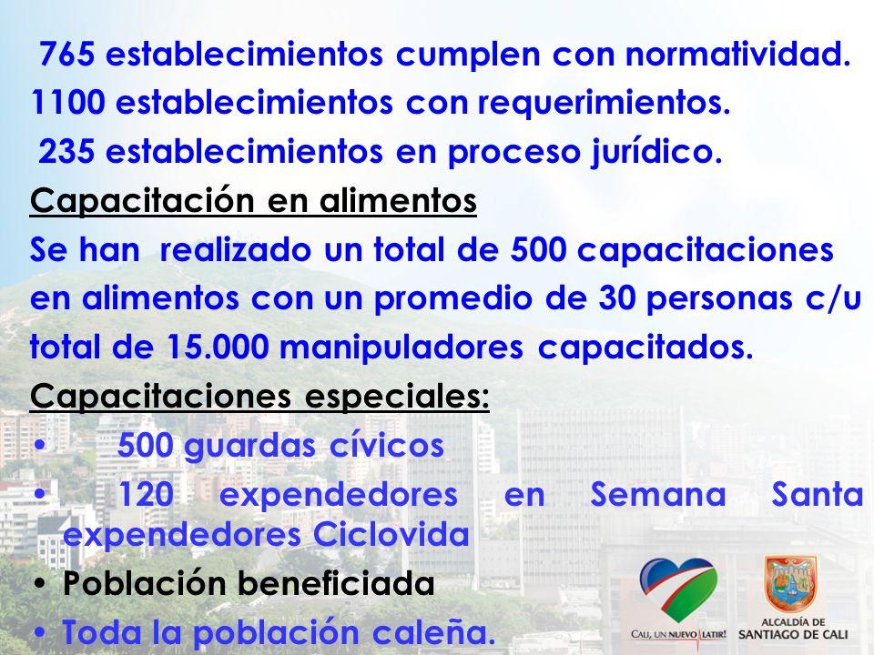 765 establecimientos cumplen con normatividad. 1100 establecimientos con requerimientos. 235 establecimientos en proceso jurídico. Capacitación en ali