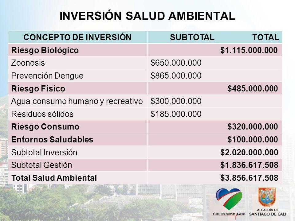INVERSIÓN SALUD AMBIENTAL CONCEPTO DE INVERSIÓNSUBTOTAL TOTAL Riesgo Biológico $1.115.000.000 Zoonosis$650.000.000 Prevención Dengue$865.000.000 Riesgo Físico $485.000.000 Agua consumo humano y recreativo$300.000.000 Residuos sólidos$185.000.000 Riesgo Consumo $320.000.000 Entornos Saludables $100.000.000 Subtotal Inversión $2.020.000.000 Subtotal Gestión $1.836.617.508 Total Salud Ambiental $3.856.617.508
