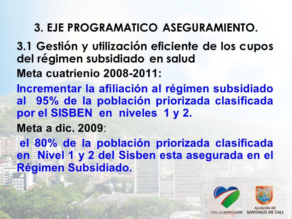 3.1 Gestión y utilización eficiente de los cupos del régimen subsidiado en salud Meta cuatrienio 2008-2011: Incrementar la afiliación al régimen subsidiado al 95% de la población priorizada clasificada por el SISBEN en niveles 1 y 2.