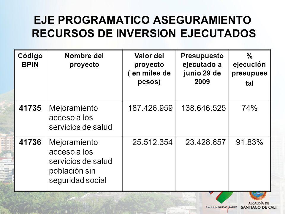 EJE PROGRAMATICO ASEGURAMIENTO RECURSOS DE INVERSION EJECUTADOS Código BPIN Nombre del proyecto Valor del proyecto ( en miles de pesos) Presupuesto ej