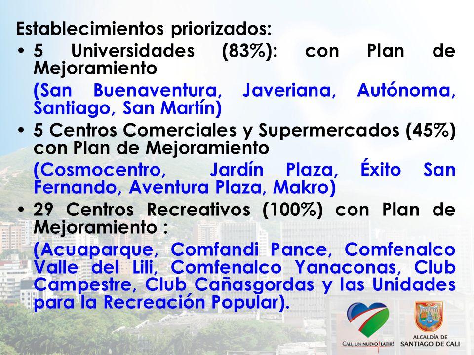 Establecimientos priorizados: 5 Universidades (83%): con Plan de Mejoramiento (San Buenaventura, Javeriana, Autónoma, Santiago, San Martín) 5 Centros Comerciales y Supermercados (45%) con Plan de Mejoramiento (Cosmocentro, Jardín Plaza, Éxito San Fernando, Aventura Plaza, Makro) 29 Centros Recreativos (100%) con Plan de Mejoramiento : (Acuaparque, Comfandi Pance, Comfenalco Valle del Lili, Comfenalco Yanaconas, Club Campestre, Club Cañasgordas y las Unidades para la Recreación Popular).