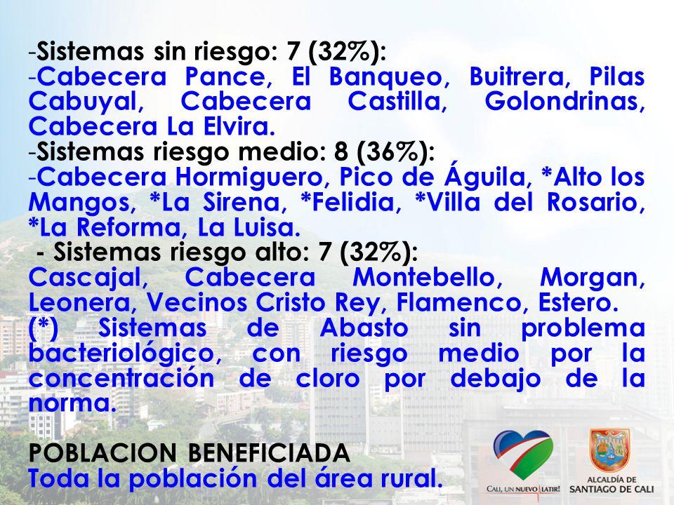 - Sistemas sin riesgo: 7 (32%): - Cabecera Pance, El Banqueo, Buitrera, Pilas Cabuyal, Cabecera Castilla, Golondrinas, Cabecera La Elvira. - Sistemas