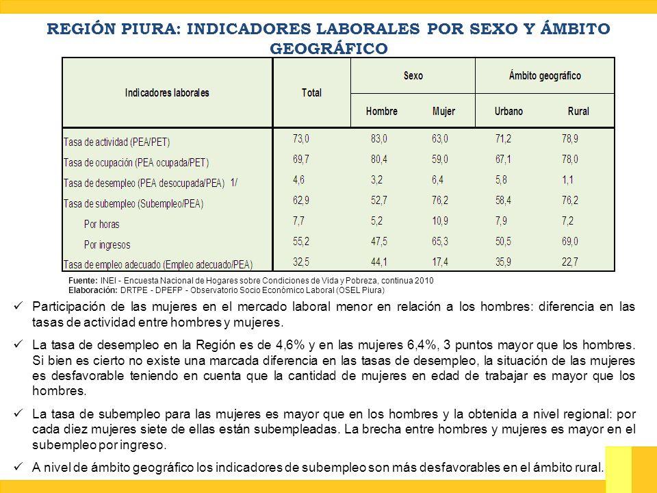 Dinámica ocupacional en la ciudad de Piura Objetivo del estudio: Conocer el perfil del personal requerido por las empresas en las actividades dinámicas del empleo.