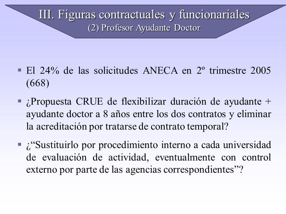 III. Figuras contractuales y funcionariales (2) Profesor Ayudante Doctor El 24% de las solicitudes ANECA en 2º trimestre 2005 (668) ¿Propuesta CRUE de