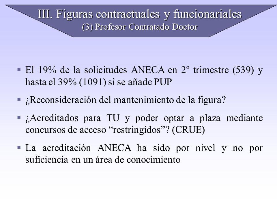 III. Figuras contractuales y funcionariales (3) Profesor Contratado Doctor El 19% de la solicitudes ANECA en 2º trimestre (539) y hasta el 39% (1091)