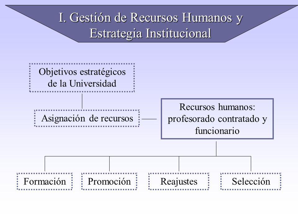 I. Gestión de Recursos Humanos y Estrategia Institucional Objetivos estratégicos de la Universidad Asignación de recursos Recursos humanos: profesorad