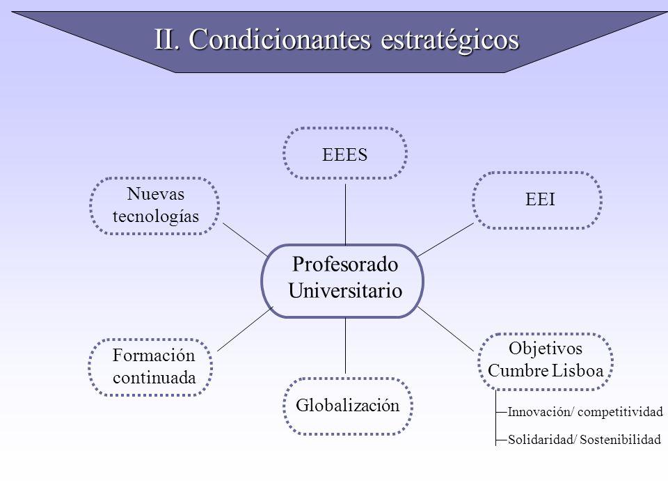 II. Condicionantes estratégicos Profesorado Universitario EEES Nuevas tecnologías Formación continuada Globalización Objetivos Cumbre Lisboa EEI Innov