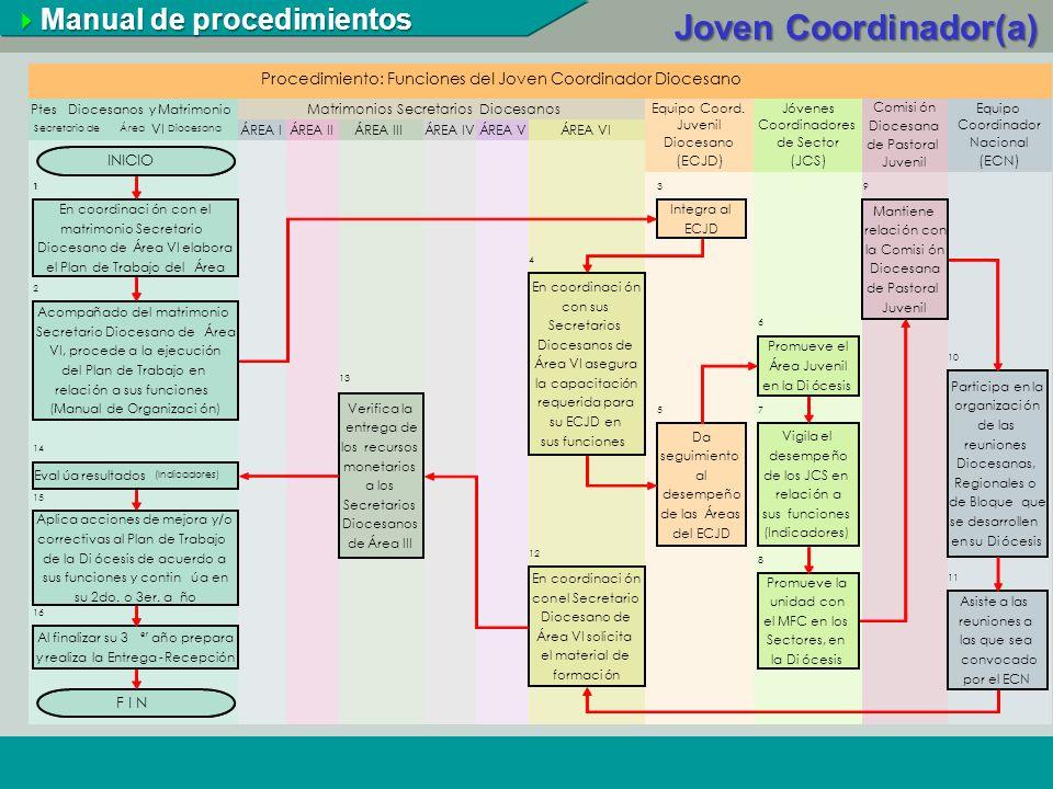 Eventos a nivel Nacional Asamblea Nacional Reuniones de Región Reunión de Bloque ENDAVI Manual de procedimientos Manual de procedimientos Joven Coordinador(a)