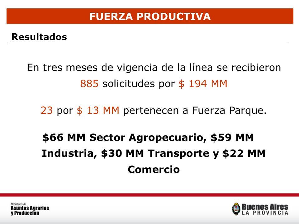 FUERZA PRODUCTIVA Resultados En tres meses de vigencia de la línea se recibieron 885 solicitudes por $ 194 MM 23 por $ 13 MM pertenecen a Fuerza Parqu