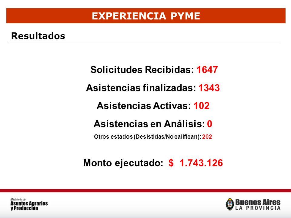 EXPERIENCIA PYME Resultados Solicitudes Recibidas: 1647 Asistencias finalizadas: 1343 Asistencias Activas: 102 Asistencias en Análisis: 0 Otros estado