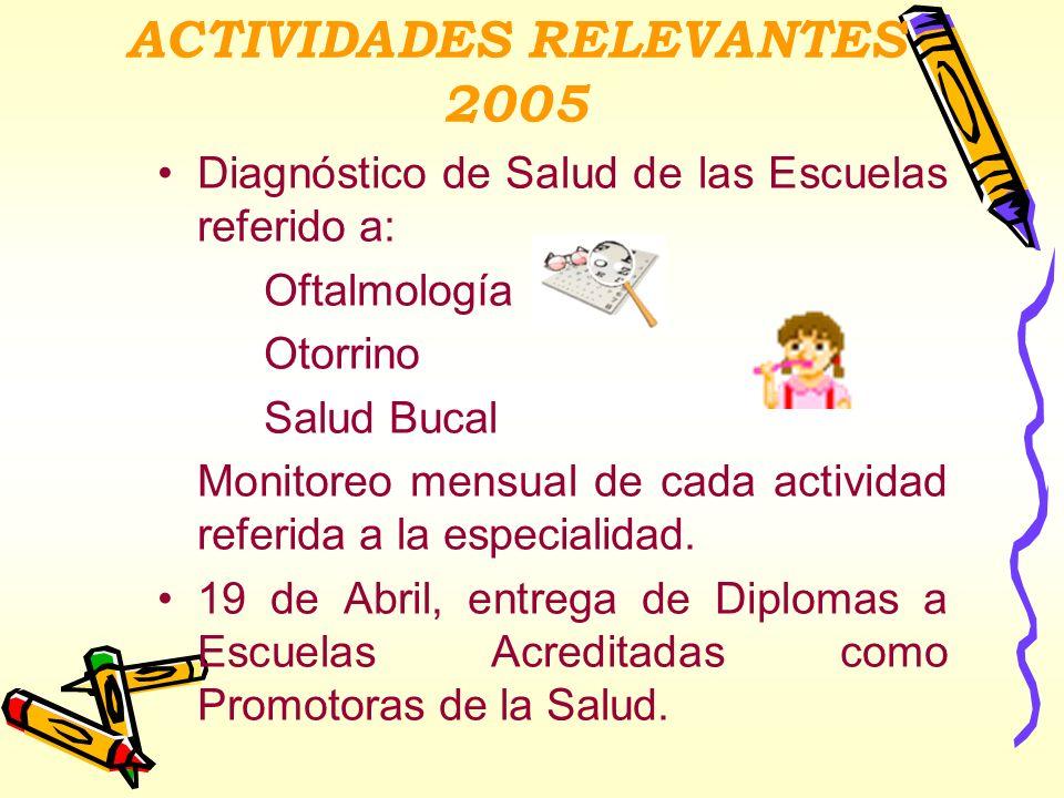 ACTIVIDADES RELEVANTES 2005 Diagnóstico de Salud de las Escuelas referido a: Oftalmología Otorrino Salud Bucal Monitoreo mensual de cada actividad ref
