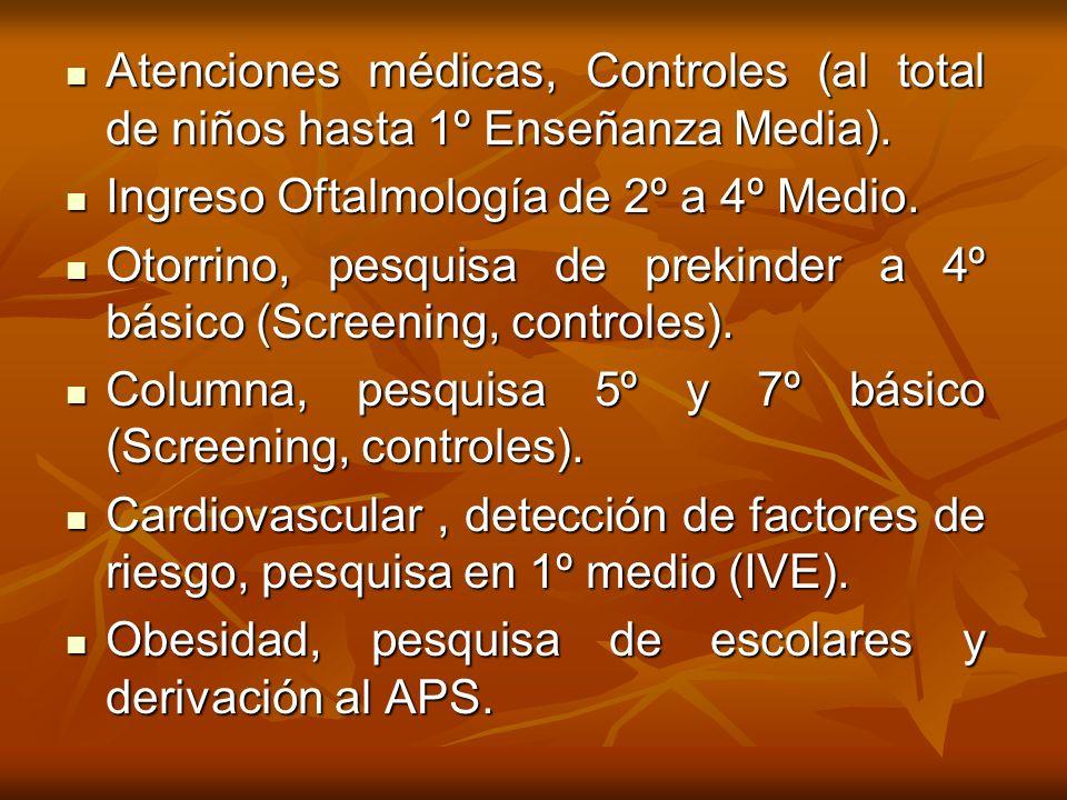 Atenciones médicas, Controles (al total de niños hasta 1º Enseñanza Media). Atenciones médicas, Controles (al total de niños hasta 1º Enseñanza Media)