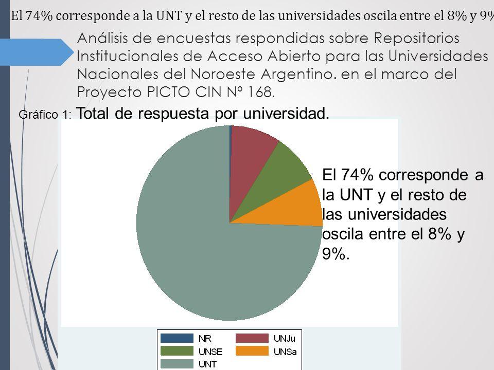 Análisis de encuestas respondidas sobre Repositorios Institucionales de Acceso Abierto para las Universidades Nacionales del Noroeste Argentino.