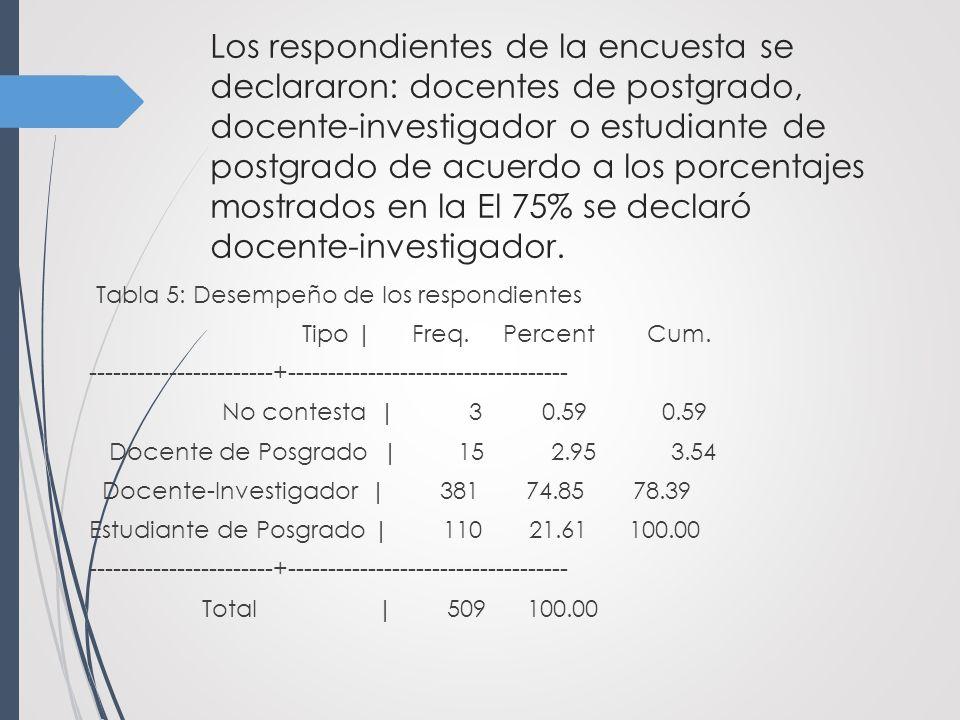Los respondientes de la encuesta se declararon: docentes de postgrado, docente-investigador o estudiante de postgrado de acuerdo a los porcentajes mostrados en la El 75% se declaró docente-investigador.