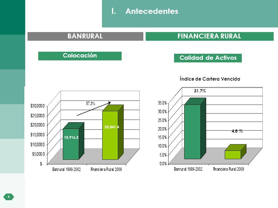 5 I. Antecedentes BANRURALFINANCIERA RURAL Colocación Calidad de Activos Índice de Cartera Vencida 31.7% 4.8 % 15,916.2 25,041.4