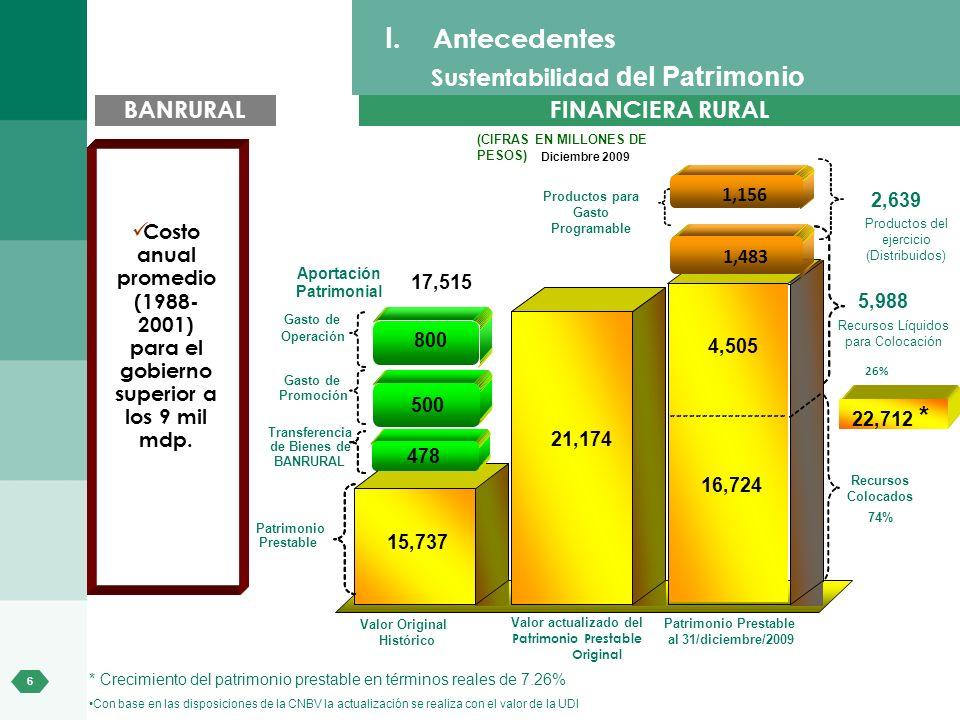 6 * Crecimiento del patrimonio prestable en términos reales de 7.26% Con base en las disposiciones de la CNBV la actualización se realiza con el valor