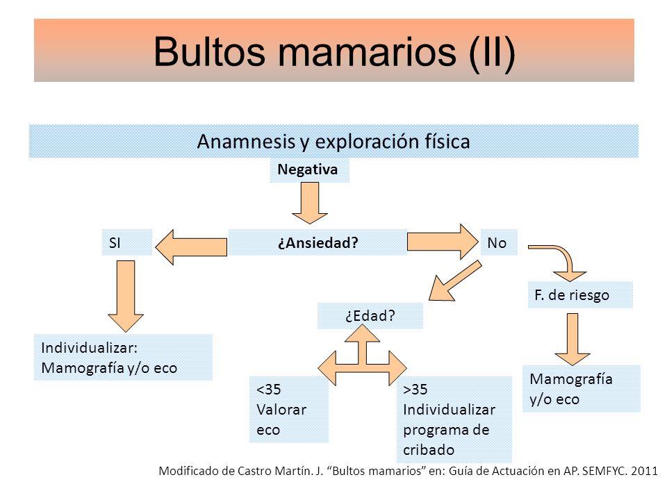Anamnesis y exploración física Bultos mamarios (II) Negativa Modificado de Castro Martín. J. Bultos mamarios en: Guía de Actuación en AP. SEMFYC. 2011