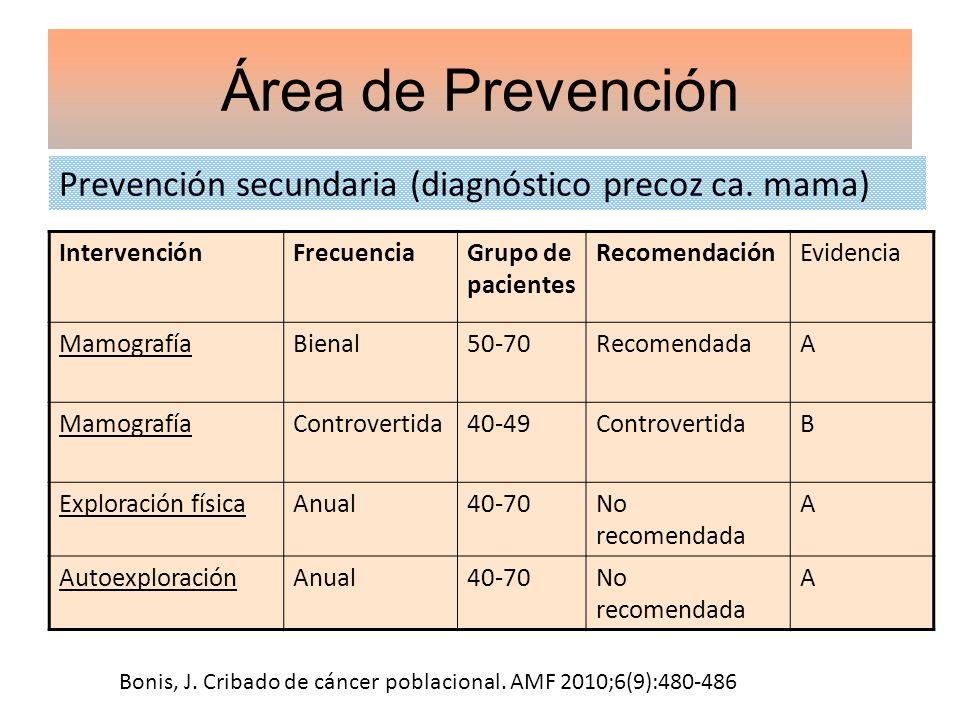 Prevención secundaria (diagnóstico precoz ca. mama) Área de Prevención IntervenciónFrecuenciaGrupo de pacientes RecomendaciónEvidencia MamografíaBiena
