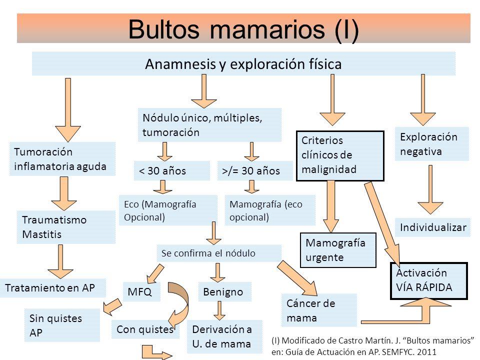 Bultos mamarios (I) Anamnesis y exploración física Nódulo único, múltiples, tumoración Tumoración inflamatoria aguda Criterios clínicos de malignidad