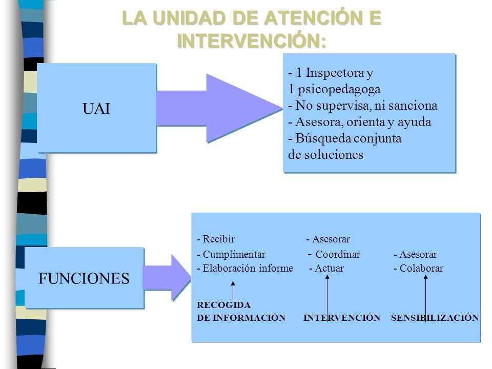 FUNCIONES - Recibir - Asesorar - Cumplimentar - Coordinar- Asesorar - Elaboración informe - Actuar- Colaborar RECOGIDA DE INFORMACIÓN INTERVENCIÓN SEN