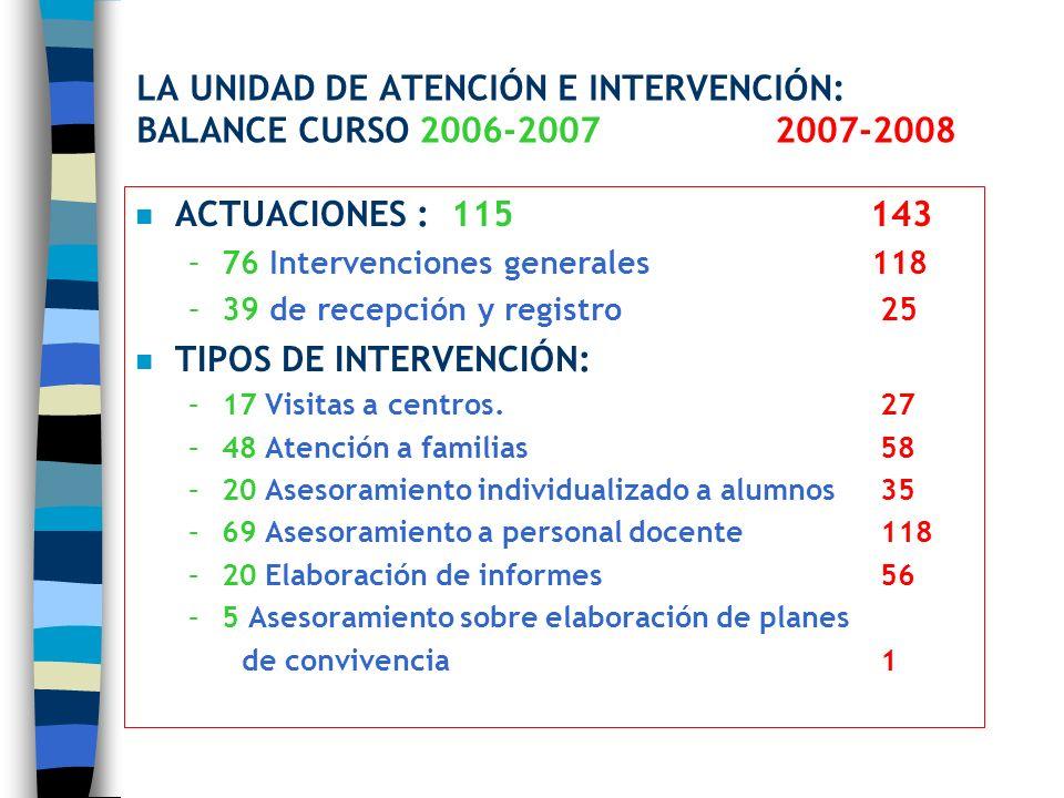LA UNIDAD DE ATENCIÓN E INTERVENCIÓN: BALANCE CURSO 2006-20072007-2008 n ACTUACIONES : 115 143 –76 Intervenciones generales 118 –39 de recepción y reg
