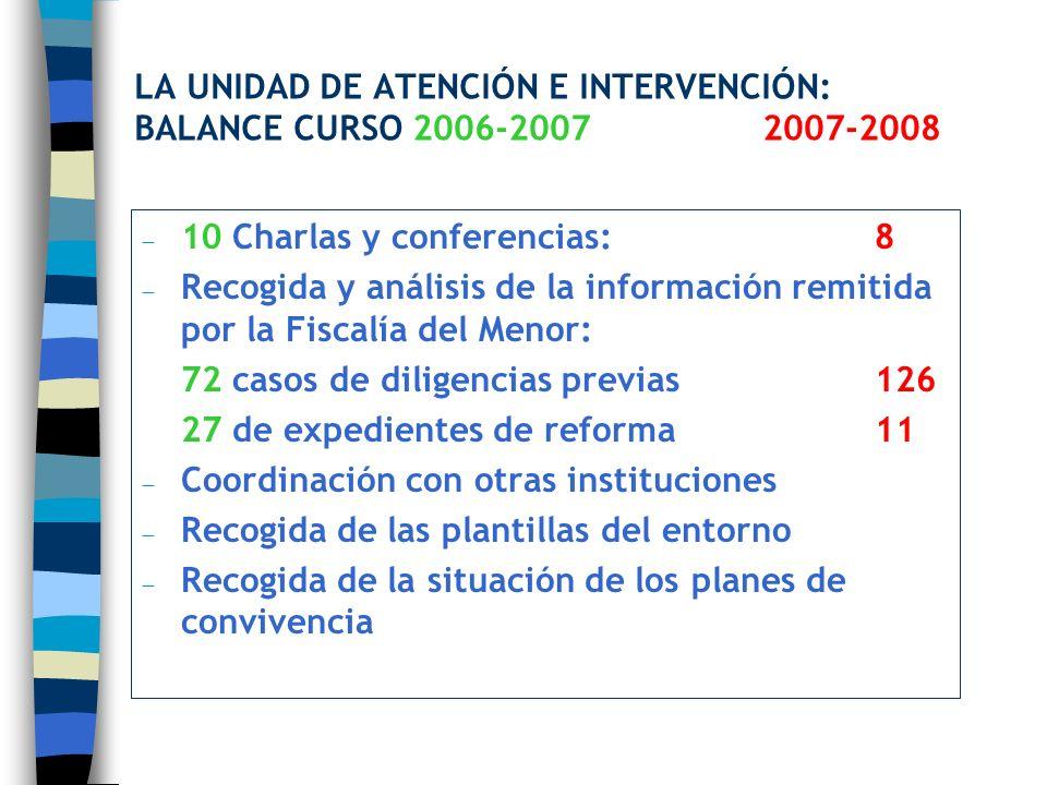 LA UNIDAD DE ATENCIÓN E INTERVENCIÓN: BALANCE CURSO 2006-20072007-2008 10 Charlas y conferencias: 8 Recogida y análisis de la información remitida por