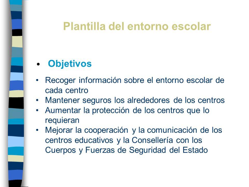 Plantilla del entorno escolar Objetivos Recoger información sobre el entorno escolar de cada centro Mantener seguros los alrededores de los centros Au