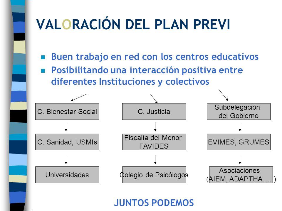 VALORACIÓN DEL PLAN PREVI n Buen trabajo en red con los centros educativos n Posibilitando una interacción positiva entre diferentes Instituciones y c