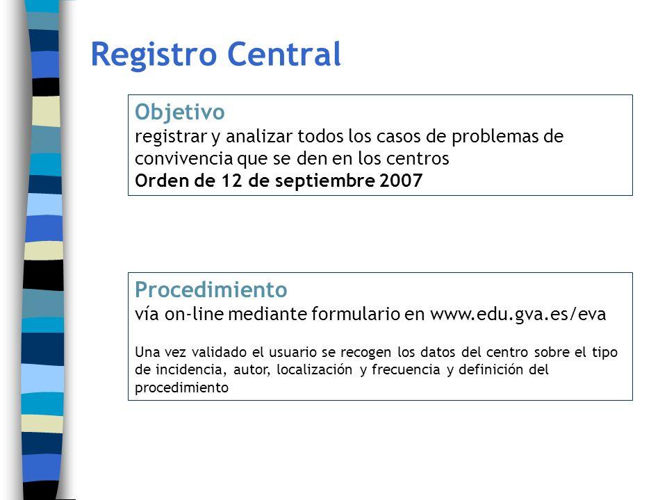 Registro Central Objetivo registrar y analizar todos los casos de problemas de convivencia que se den en los centros Orden de 12 de septiembre 2007 Pr