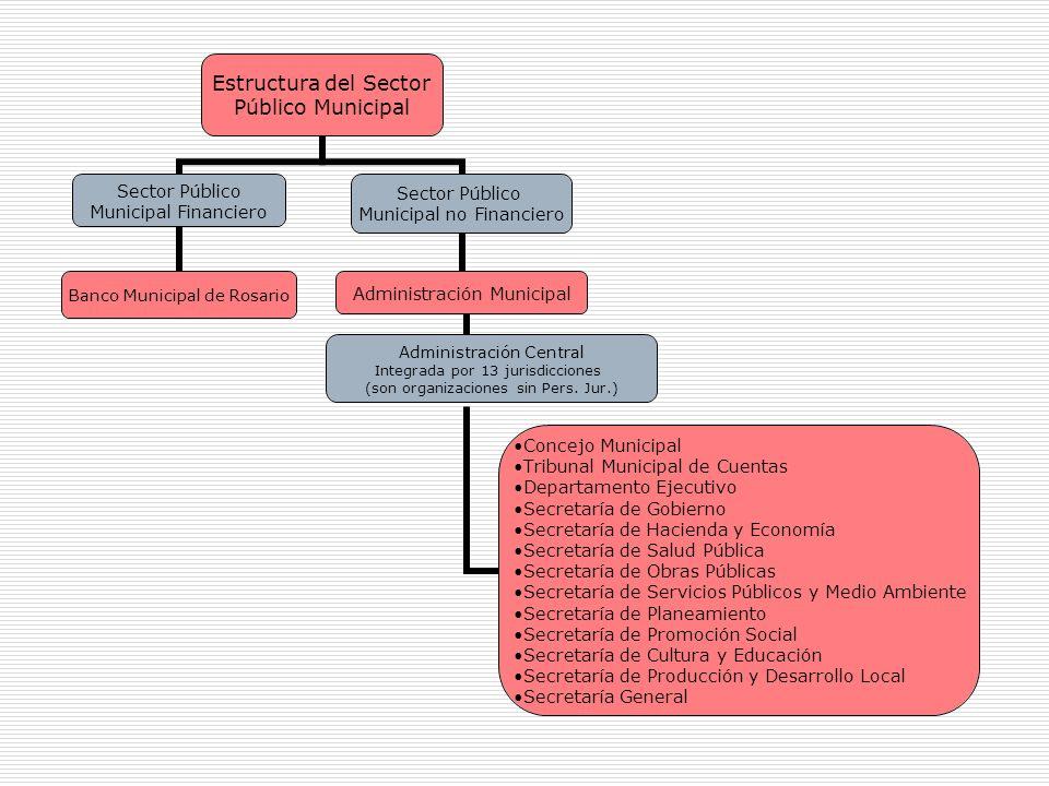 Estructura del Sector Público Municipal Sector Público Municipal Financiero Banco Municipal de Rosario Sector Público Municipal no Financiero Administración Municipal Administración Central Integrada por 13 jurisdicciones (son organizaciones sin Pers.