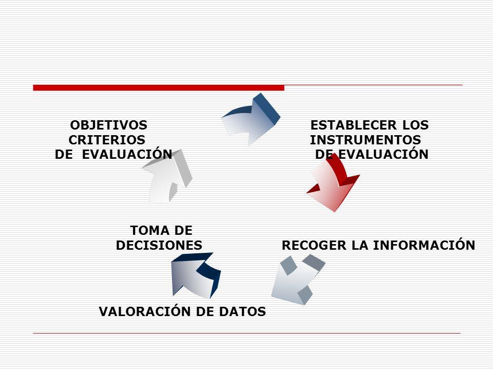 ESTABLECER LOS INSTRUMENTOS DE EVALUACIÓN RECOGER LA INFORMACIÓN VALORACIÓN DE DATOS TOMA DE DECISIONES OBJETIVOS CRITERIOS DE EVALUACIÓN