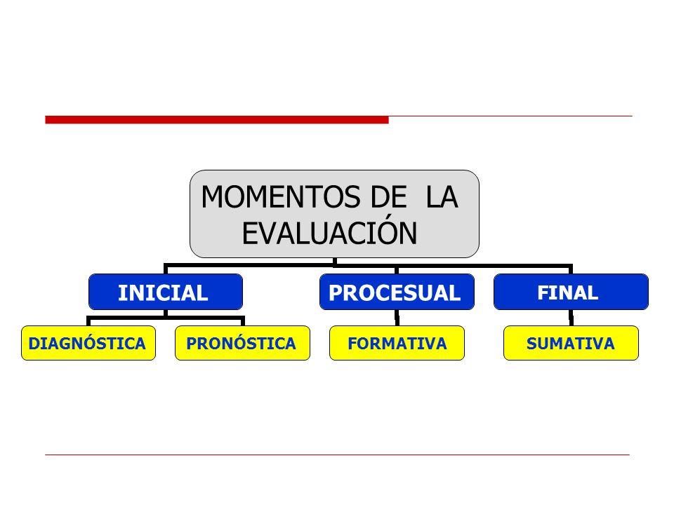 MOMENTOS DE LA EVALUACIÓN INICIAL DIAGNÓSTICAPRONÓSTICA PROCESUAL FORMATIVA FINAL SUMATIVA