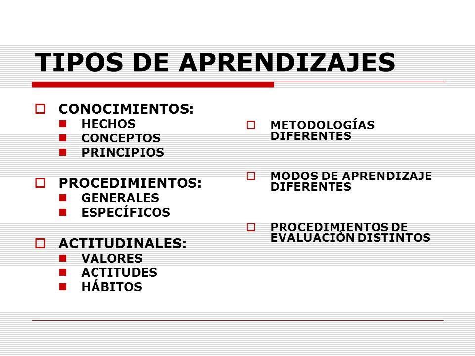 TIPOS DE APRENDIZAJES CONOCIMIENTOS: HECHOS CONCEPTOS PRINCIPIOS PROCEDIMIENTOS: GENERALES ESPECÍFICOS ACTITUDINALES: VALORES ACTITUDES HÁBITOS METODO