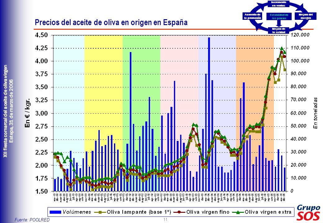 11 XII fiesta comarcal del aceite de oliva virgen Estepa, 31 de marzo de 2006 Precios del aceite de oliva en origen en España Estabilidad de los preci