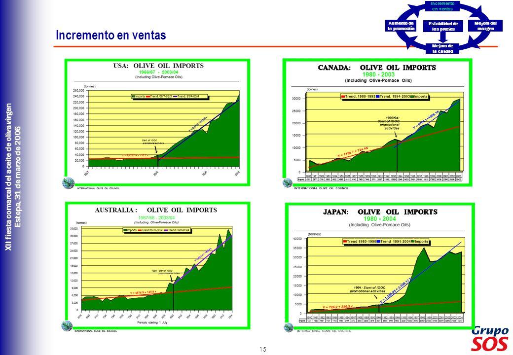 15 XII fiesta comarcal del aceite de oliva virgen Estepa, 31 de marzo de 2006 Incremento en ventas Estabilidad de los precios Aumento de la promoción