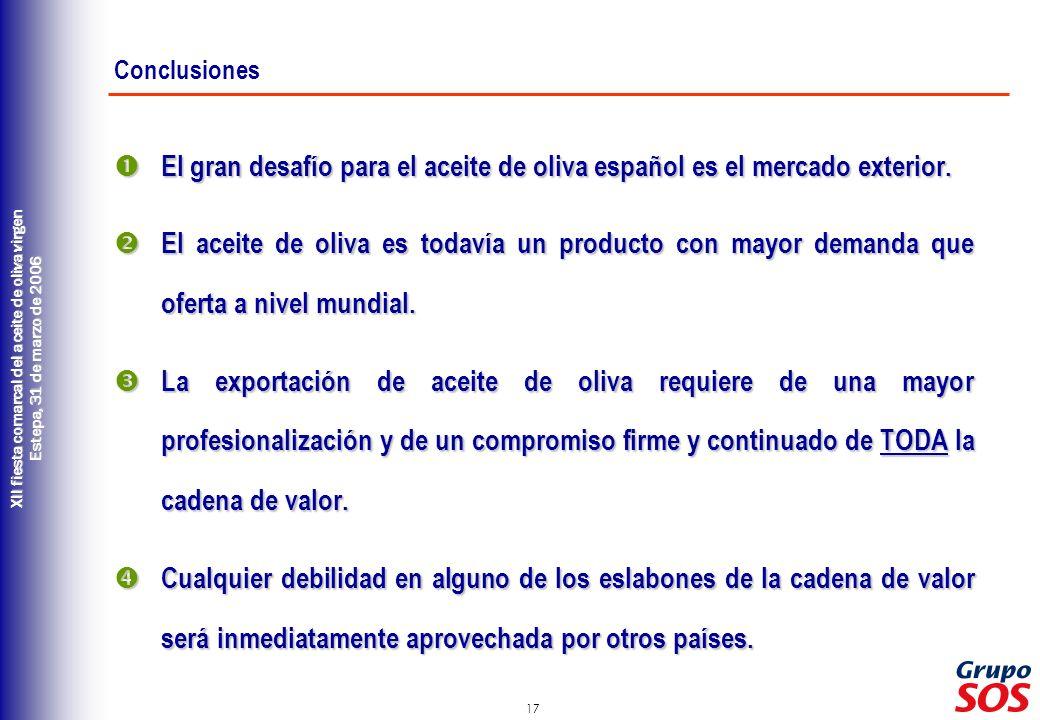 17 XII fiesta comarcal del aceite de oliva virgen Estepa, 31 de marzo de 2006 Conclusiones El gran desafío para el aceite de oliva español es el mercado exterior.