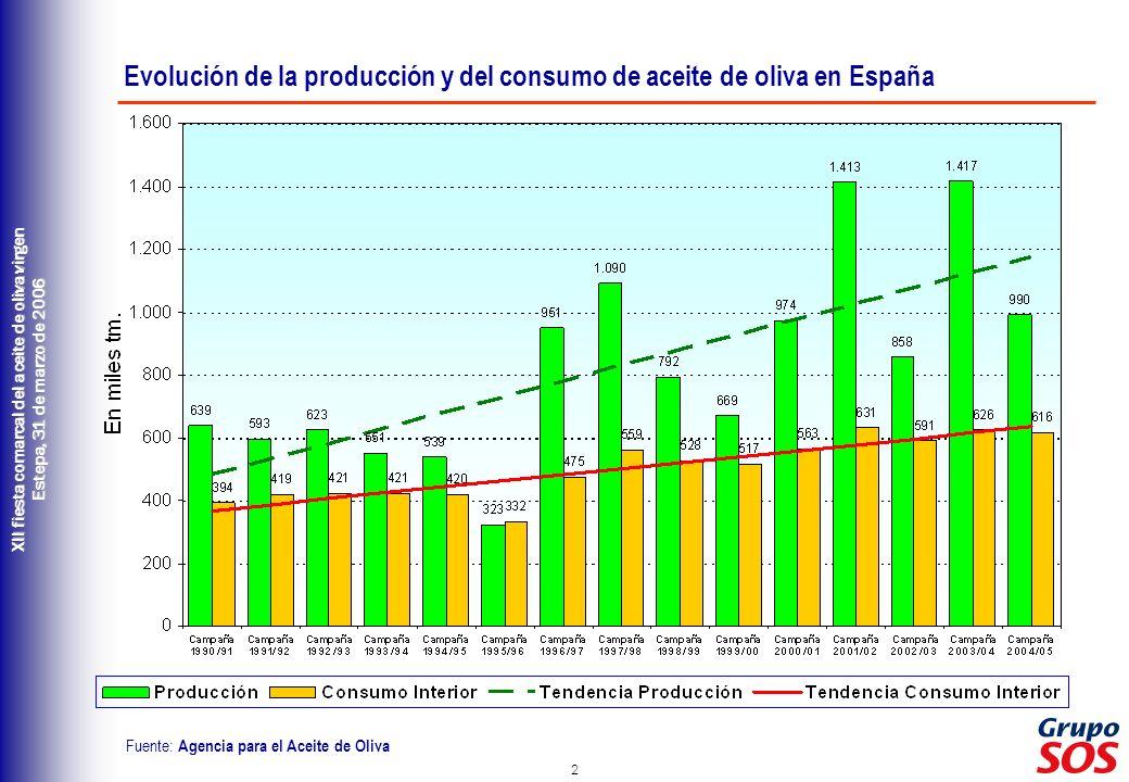 3 XII fiesta comarcal del aceite de oliva virgen Estepa, 31 de marzo de 2006 Aumento de las hectáreas de olivar de almazara en producción (fuente: MAPA) : Año 1985:1.897,3 miles de ha.