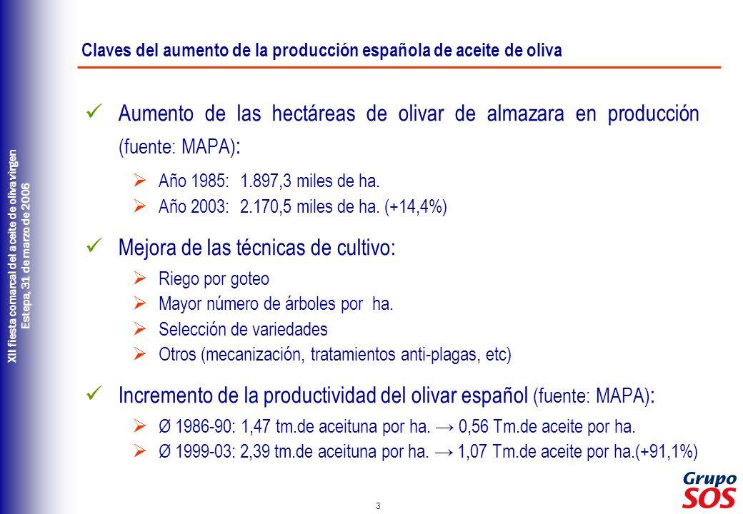 3 XII fiesta comarcal del aceite de oliva virgen Estepa, 31 de marzo de 2006 Aumento de las hectáreas de olivar de almazara en producción (fuente: MAP