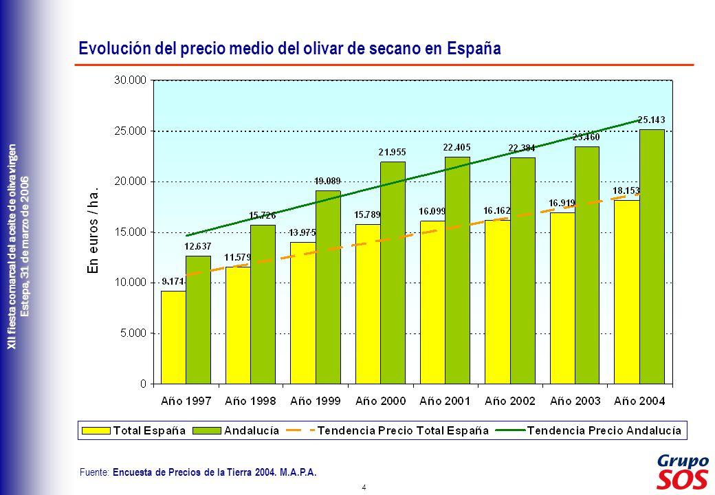 4 XII fiesta comarcal del aceite de oliva virgen Estepa, 31 de marzo de 2006 Evolución del precio medio del olivar de secano en España Fuente: Encuest
