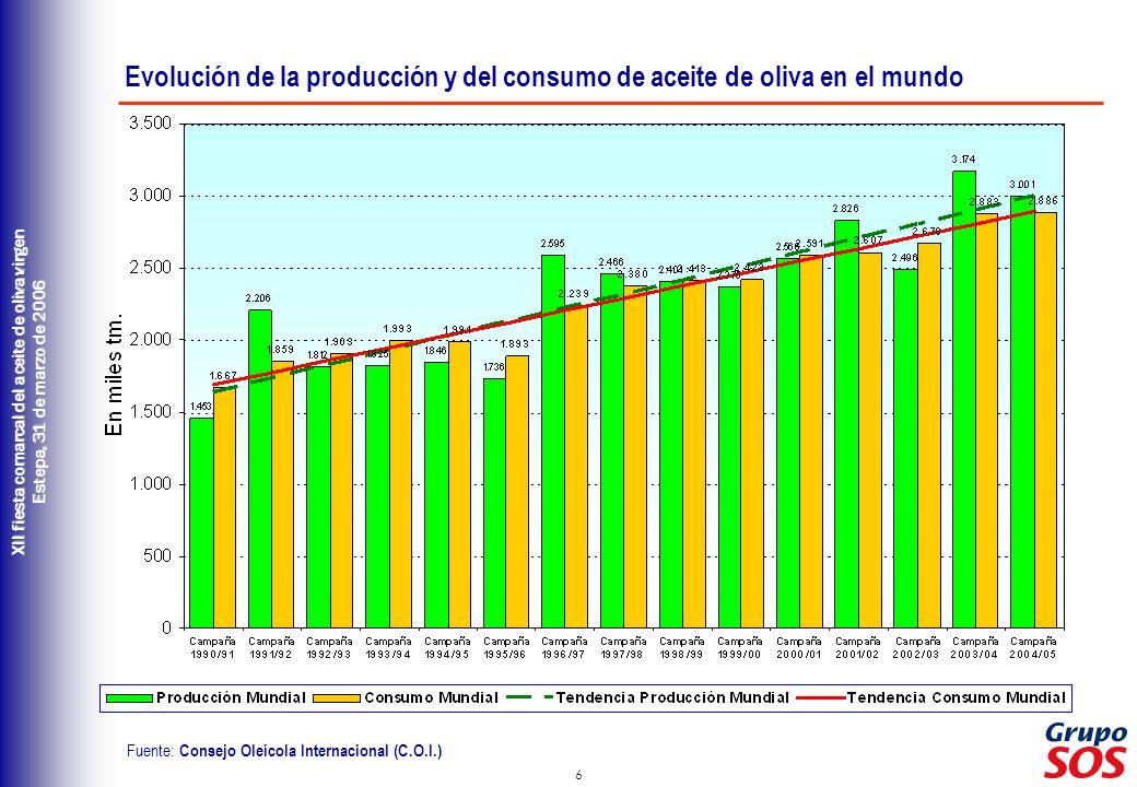 6 XII fiesta comarcal del aceite de oliva virgen Estepa, 31 de marzo de 2006 Evolución de la producción y del consumo de aceite de oliva en el mundo Fuente: Consejo Oleícola Internacional (C.O.I.)