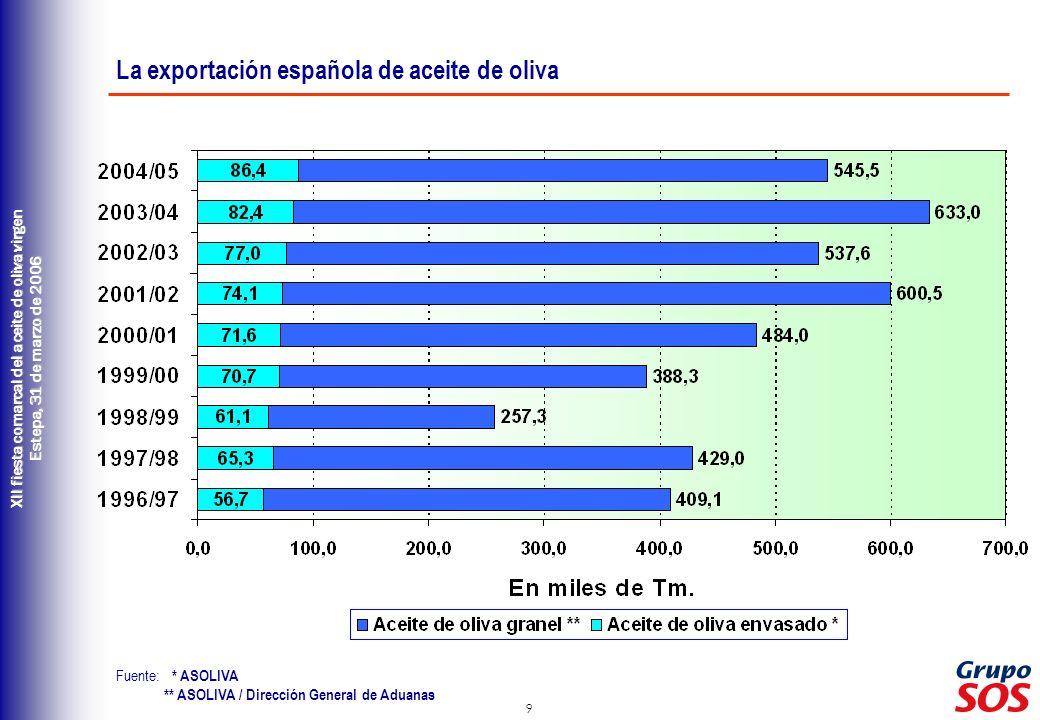 9 XII fiesta comarcal del aceite de oliva virgen Estepa, 31 de marzo de 2006 Fuente: * ASOLIVA ** ASOLIVA / Dirección General de Aduanas La exportació