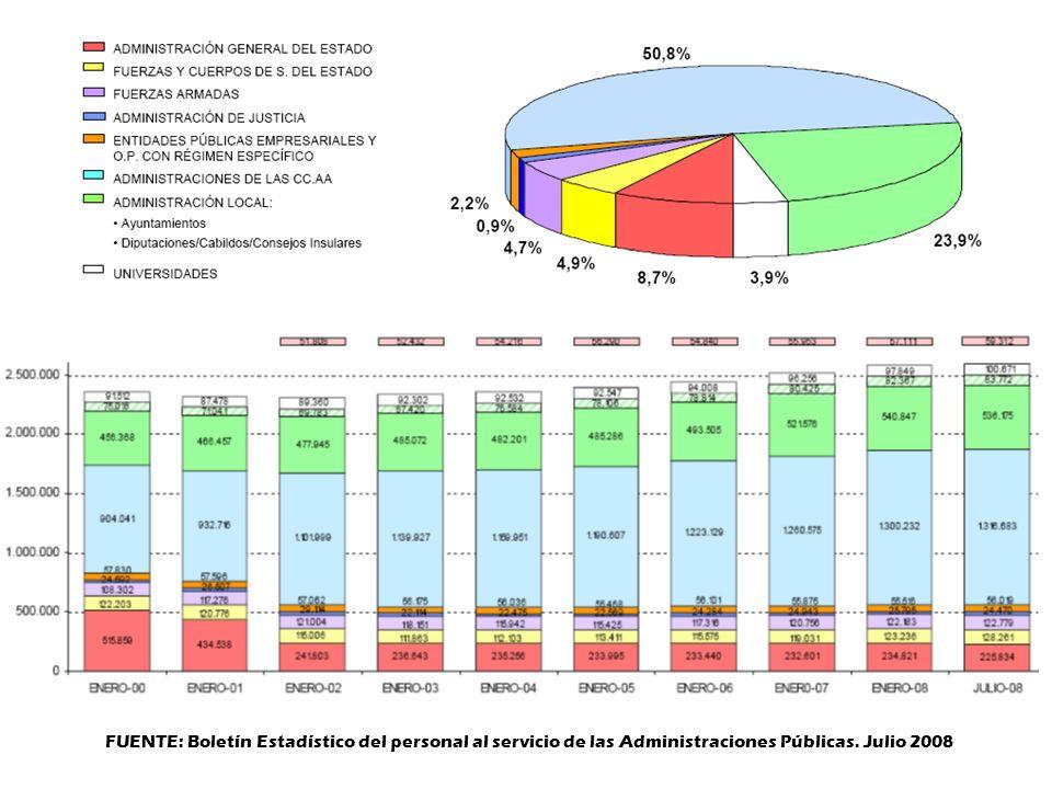FUENTE: Boletín Estadístico del personal al servicio de las Administraciones Públicas. Julio 2008
