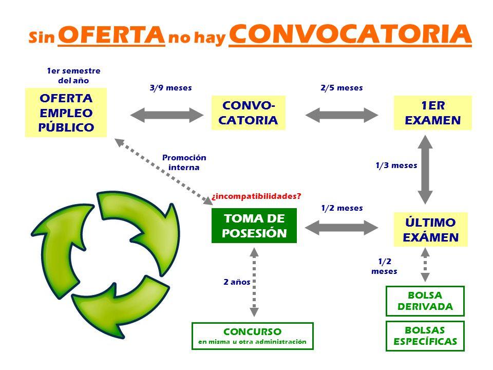 Sin OFERTA no hay CONVOCATORIA OFERTA EMPLEO PÚBLICO CONVO- CATORIA 1ER EXAMEN TOMA DE POSESIÓN 3/9 meses2/5 meses 1/3 meses ÚLTIMO EXÁMEN BOLSA DERIV