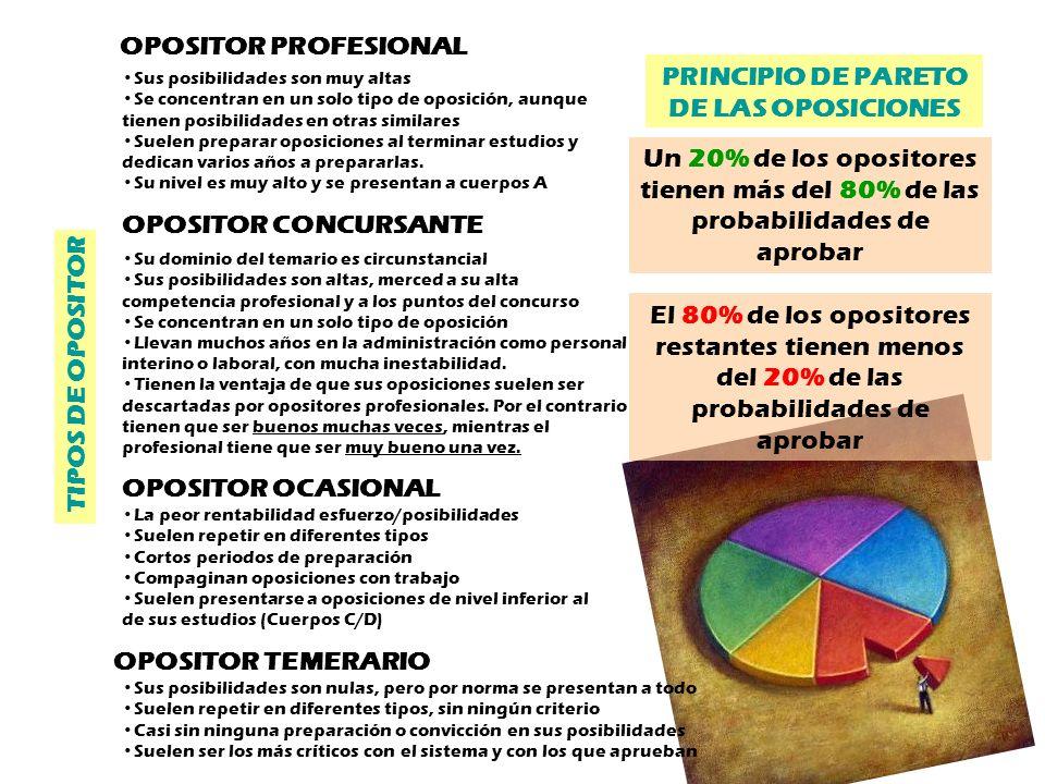 OPOSITOR PROFESIONAL OPOSITOR OCASIONAL OPOSITOR TEMERARIO OPOSITOR CONCURSANTE TIPOS DE OPOSITOR PRINCIPIO DE PARETO DE LAS OPOSICIONES Un 20% de los