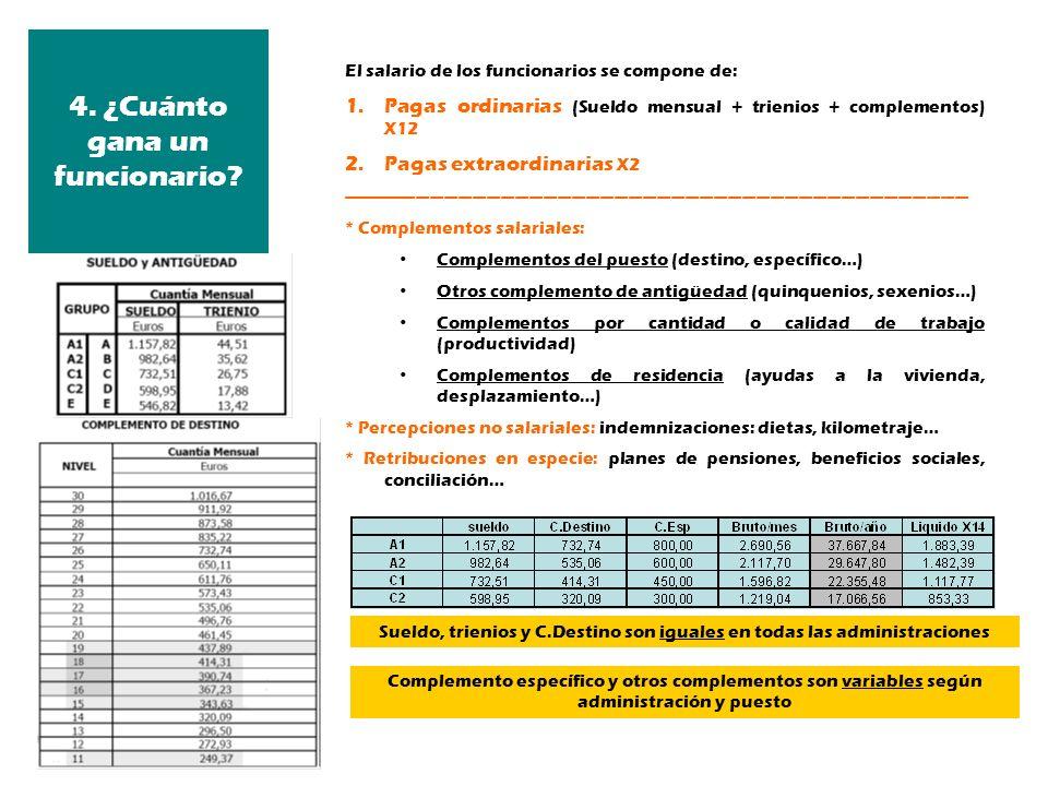 El salario de los funcionarios se compone de: 1.Pagas ordinarias (Sueldo mensual + trienios + complementos) X12 2.Pagas extraordinarias X2 -----------