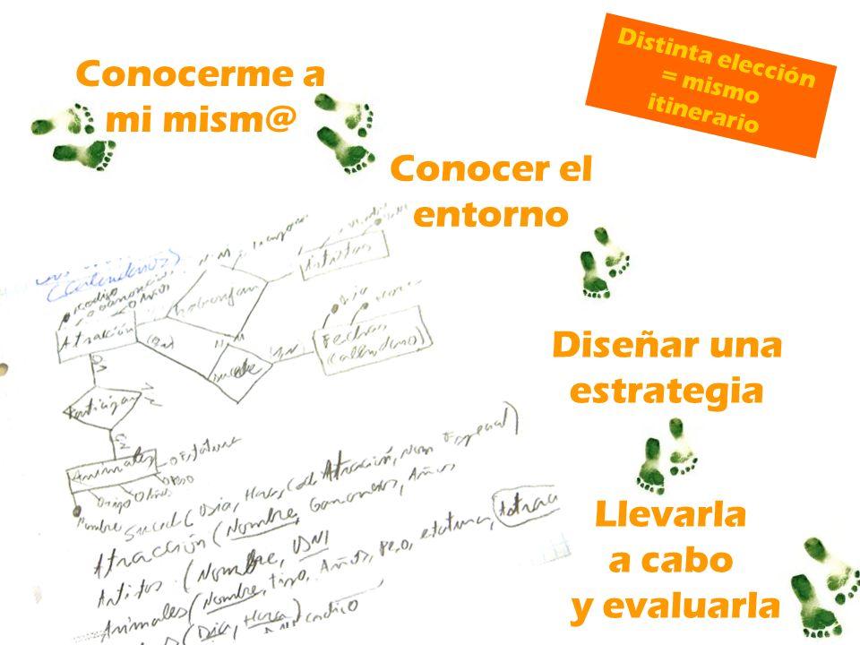 Conocerme a mi mism@ Conocer el entorno Diseñar una estrategia Llevarla a cabo y evaluarla Distinta elección = mismo itinerario
